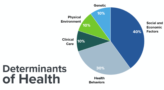 Determinants of Health: Genetic - 10%, Physical Environment - 10%, Clinical Care - 10%, Health Behaviors - 30%, Social and Economic Factors - 40%